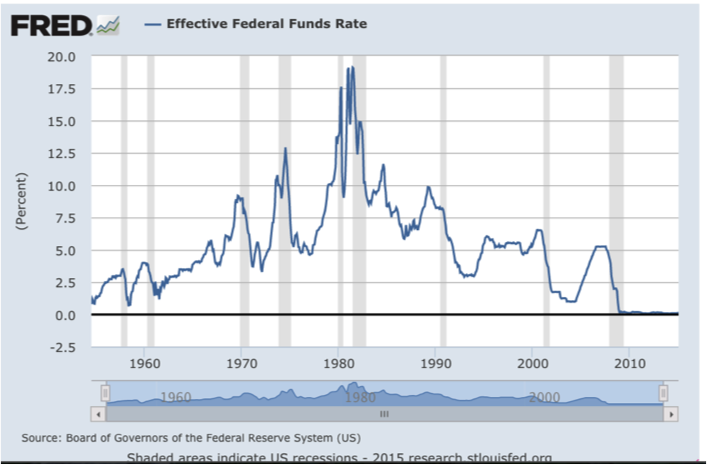 Waiting Until The Fed Panics