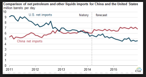 China oil imports
