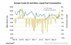 Europe crude demand