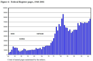 Federal Register Pages, 1940-2001 (1)