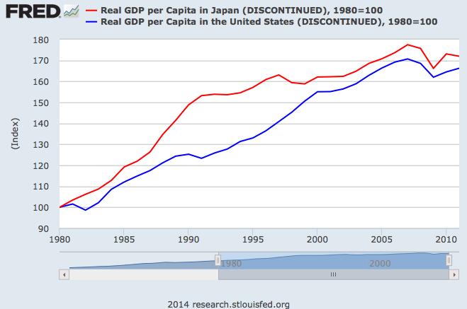Japan vs US 1980-2011