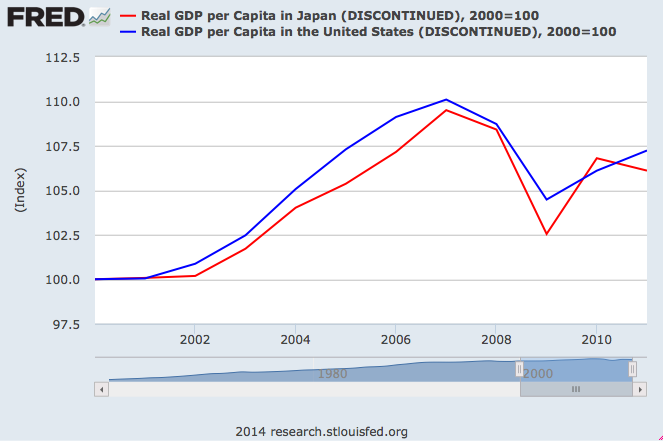 "The Myth of Japan's ""Lost Decade"""