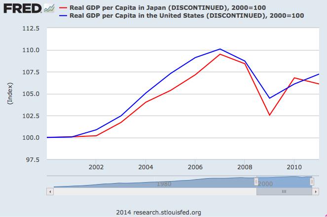 Japan vs US 2000-2011
