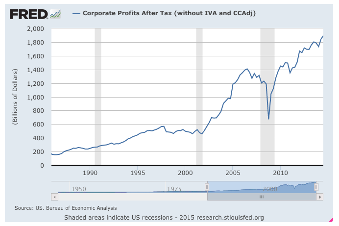 Corporate Profits: Falling Pianos or Rustling Leaves?