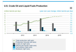 US fuels production (supply)