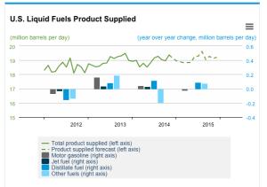 US fuels supplied (demand)
